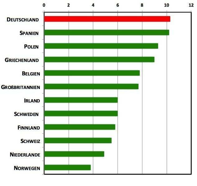 Wieviele Patient_innen pflegt eine Pflegekraft im Durchschnitt?